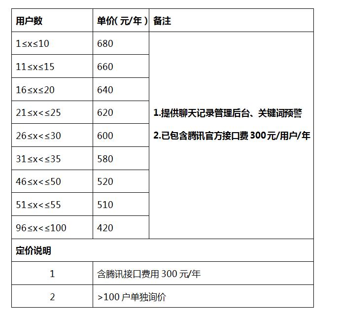 企业微信会话存档功能收费明细?
