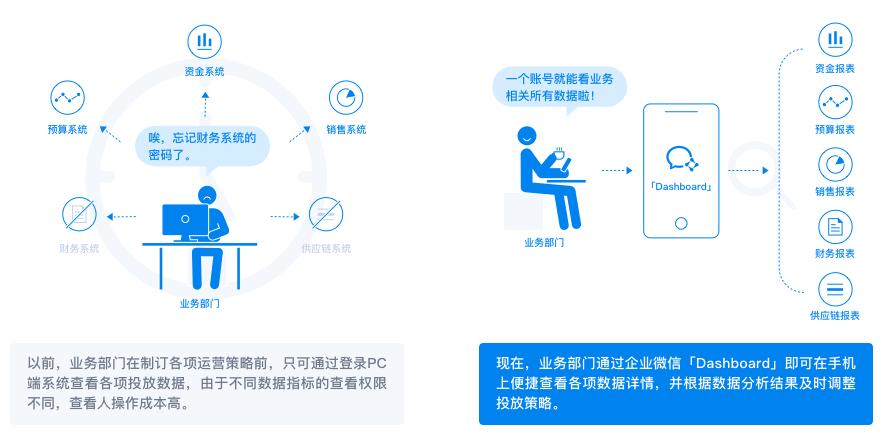 企业微信社区分享行业解决方案!