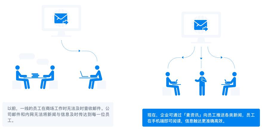 企业微信商超百货(麦德龙)行业解决方案!