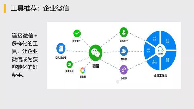 企业微信如何快速入门获客?